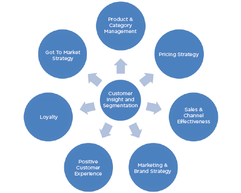 thesis of marketing strategy Database of example marketing dissertations - these dissertations were produced by students to aid you with your studies.